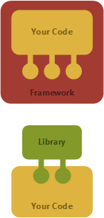 Library patterns: Why frameworks are evil - Tomas Petricek